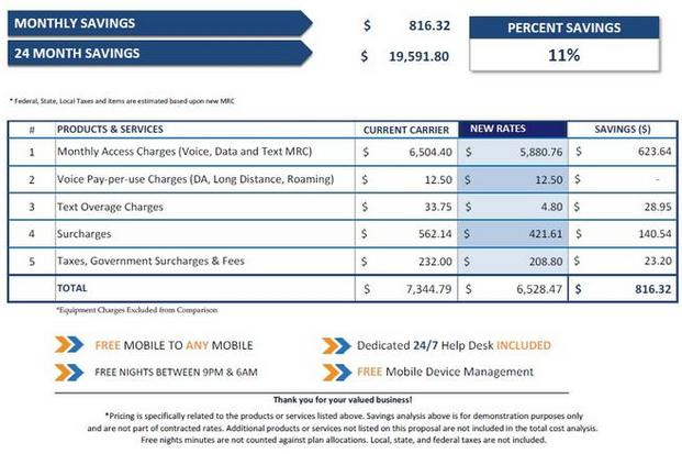 Nationwide Business Mobile Plans   Compare Wireless Rates   National